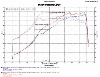 Injen Technology - Injen EVOLUTION Cold Air Intake System - EVO1206 - Image 3