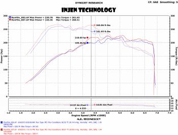 Injen Technology - Injen EVOLUTION Cold Air Intake System - EVO3003 - Image 3