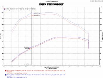Injen Technology - Injen EVOLUTION Cold Air Intake System - EVO3001 - Image 3