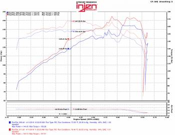 Injen Technology - Injen EVOLUTION Cold Air Intake System - EVO5007 - Image 6