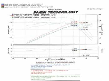 Injen Technology - Injen PF Cold Air Intake System (Wrinkle Black) - PF5001WB - Image 3