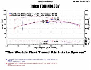 Injen Technology - Injen PF Cold Air Intake System (Wrinkle Black) - Image 3