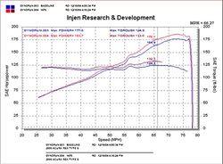 Injen Technology - Injen SP Short Ram Cold Air Intake System (Black) - Image 3