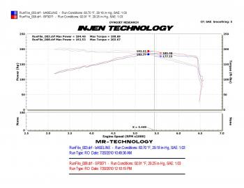 Injen Technology - Injen SP Short Ram Cold Air Intake System (Black) - SP3071BLK - Image 3