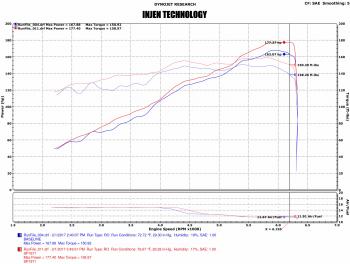 Injen Technology - Injen SP Cold Air Intake System (Black) - SP1971BLK - Image 6
