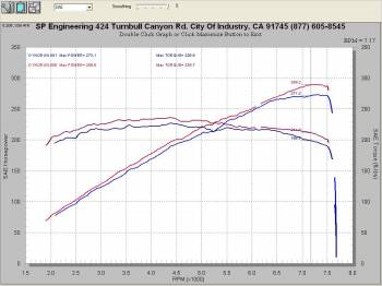 Injen Technology - Injen SP Cold Air Intake System (Polished) - SP1997P - Image 3