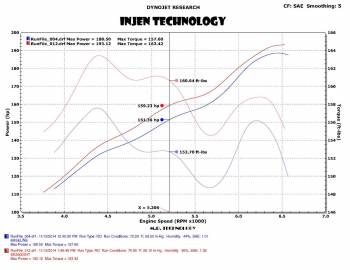 Injen Technology - Injen High-Tuck Exhaust System - SES5003HT - Image 3