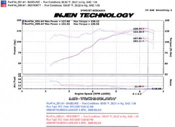 Injen Technology - Injen Performance Axle Back Exhaust System - SES1836TT - Image 4