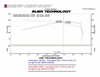 Injen Technology - Injen SP Short Ram Cold Air Intake System (Polished) - Image 3