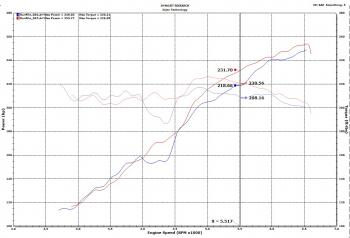 Injen Technology - Injen EVOLUTION Cold Air Intake System (Dry Air Filter) - EVO5005 - Image 7