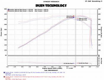 Injen Technology - Injen EVOLUTION Cold Air Intake System - EVO7202 - Image 5